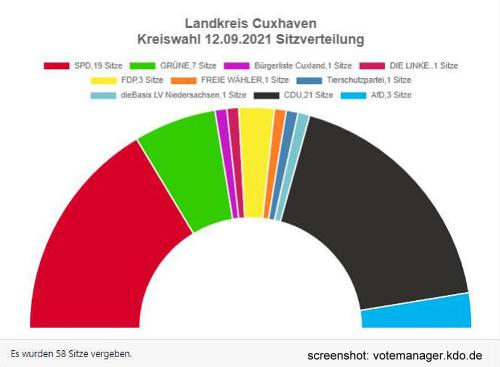 Kreistagswahl in Cuxhaven: CDU verliert, bleibt aber stärkste Kraft